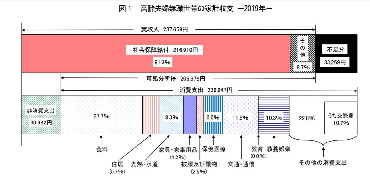 家計調査高齢世帯2
